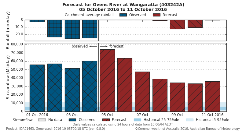 Bar chart with title 'Forecast for Ovens River at Wangarratta …'