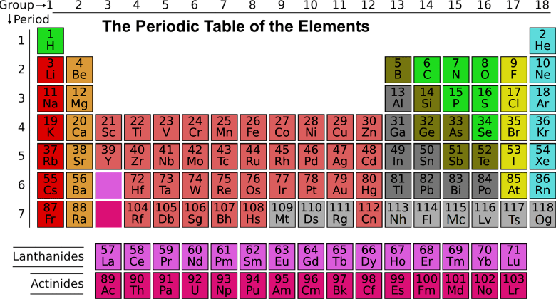 infographic of the Periodic Table of Elements