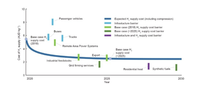 Graph showingThe expected reductions in the cost of hydrogen supply and the progression of target markets based on when hydrogen could be commercially competitive with alternative technologies. It also identifies where the barrier to market is infrastructure (i.e. above the hydrogen cost curve) and/or the cost of hydrogen supply (i.e. below the hydrogen cost curve).