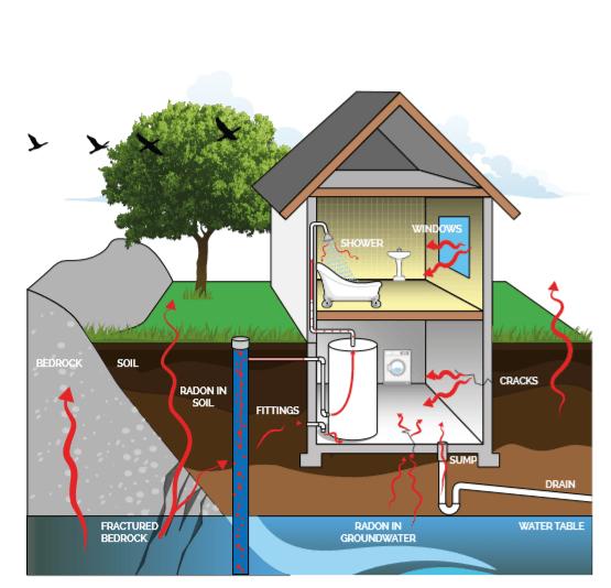 Radon Protection | Spray Foam Insulation
