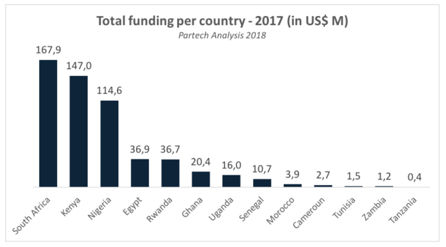 Venture Capital in African Countries 2017