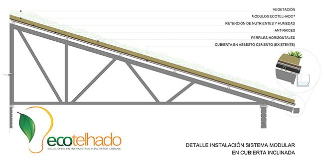 El modulo Ecotejado® techos verdes esta hecho con materiales reciclados