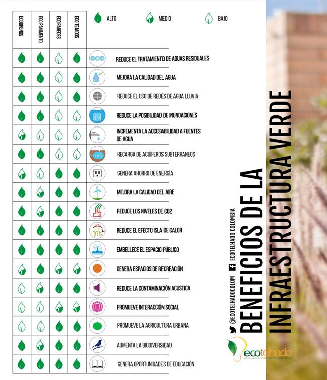 Gu a para dise ar cubiertas verdes y jardines verticales for Jardines verticales beneficios