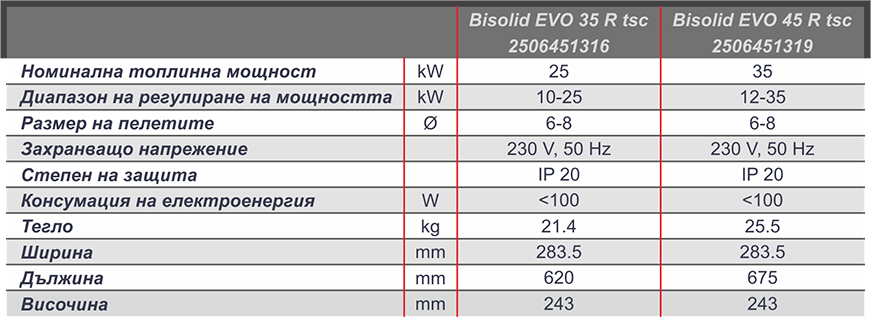 Bisolid EVO XX R TSC ™ Technical date