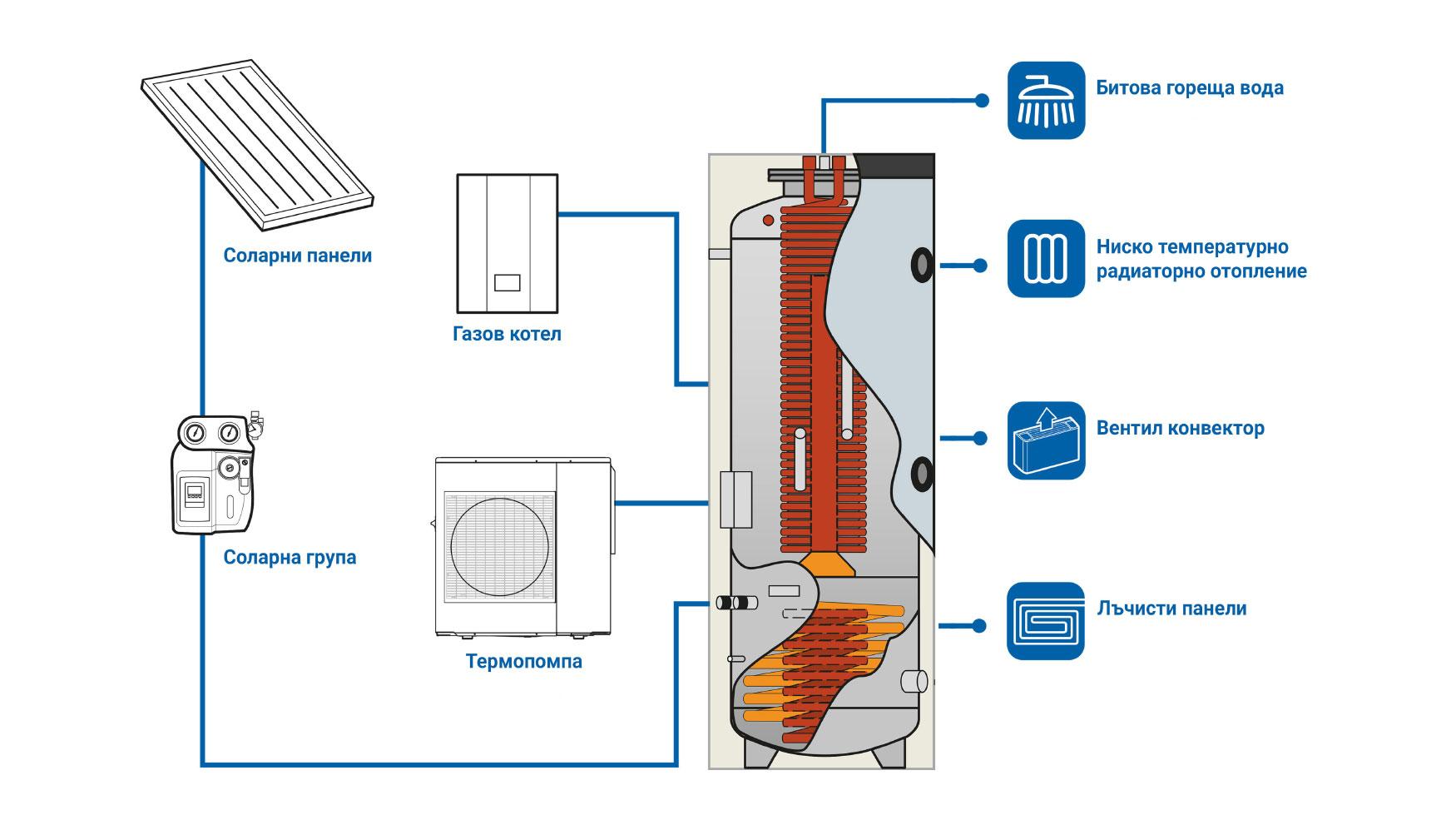 Ново-от-Екотерм-Проект.-Термопомпи-и-хибридни-системи-с-качество-Emmeti-02Термопомпи и хибридни системи с качество Emmeti.