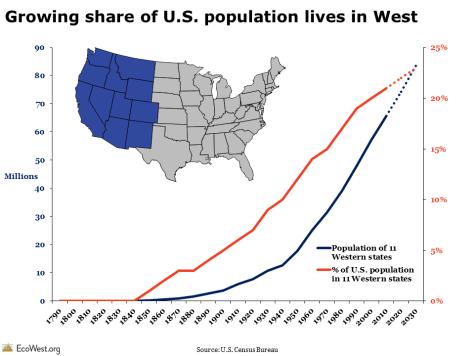 western population