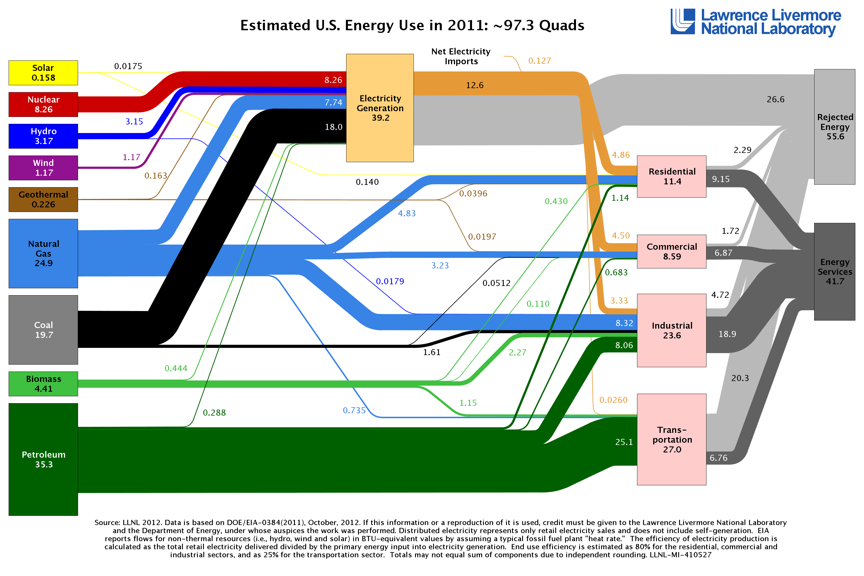 Go with the flow sankey diagrams illustrate energy economy ecowest llnl energy sankey ccuart Choice Image