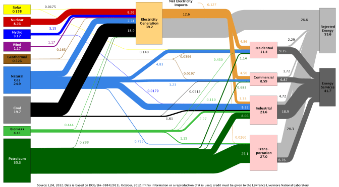 Go with the flow: Sankey diagrams illustrate energy economy