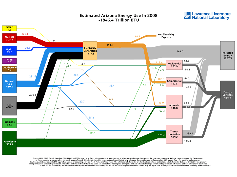 Go with the flow: Sankey diagrams illustrate energy ...