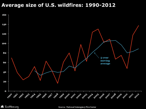 Average size of U.S. wildfires