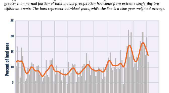 Heavy precipitation trends