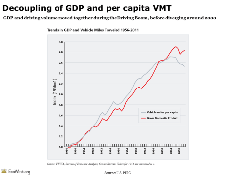 Decoupling of VMT and GDP