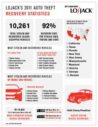 Most stolen cars in USA are named Toyota, Honda