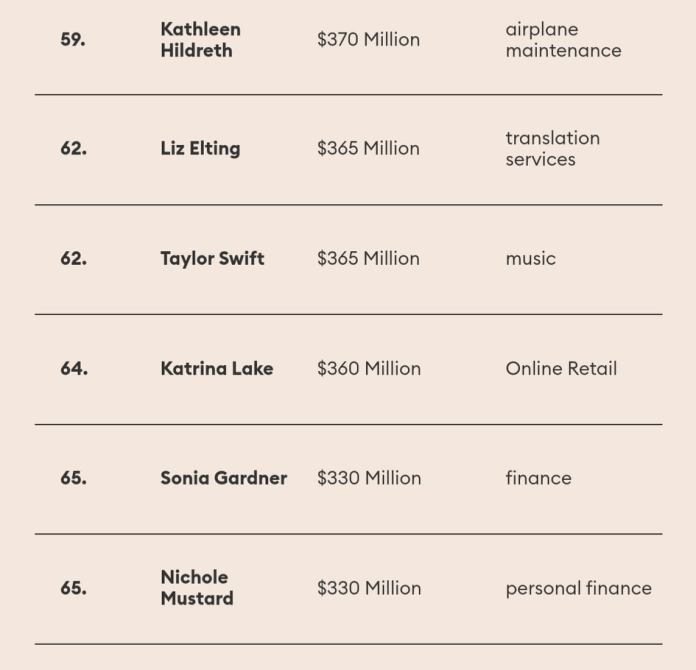 πλουσιότερες Αμερικανίδες 3