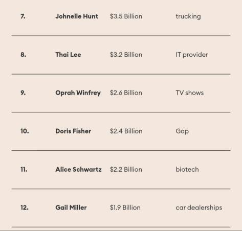 πλουσιότερες Αμερικανίδες