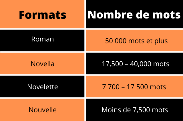 Nombre de mots par format