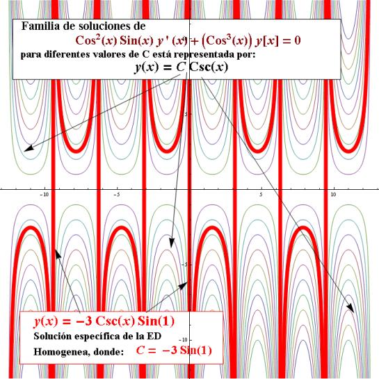 G. Zill, Cap 2.3 Problema 18