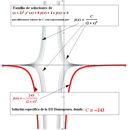 ecuacion diferencial lineal de primer orden ejemplos
