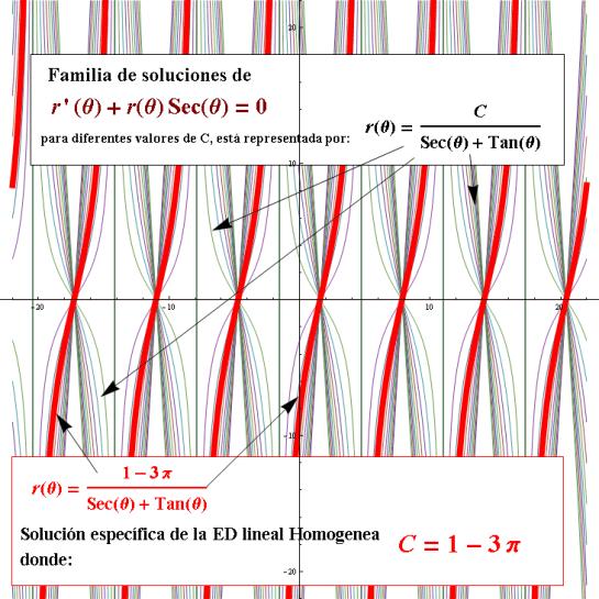 Ecuacion Diferencial lineal con valores trascendentes