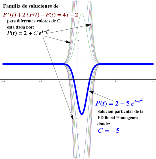 ecuacion diferencial lineal ejemplos
