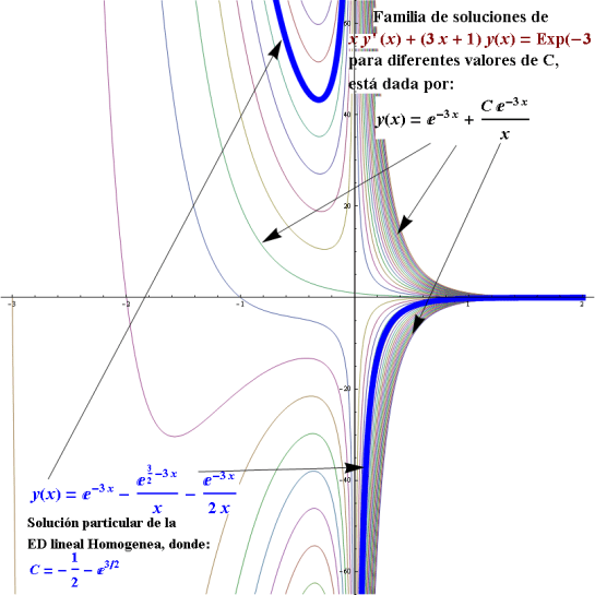 ecuacion diferencial lineal homegenea y no homogenea