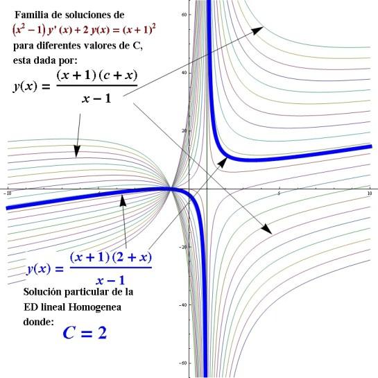 ecuacion diferencial lineal homogenea