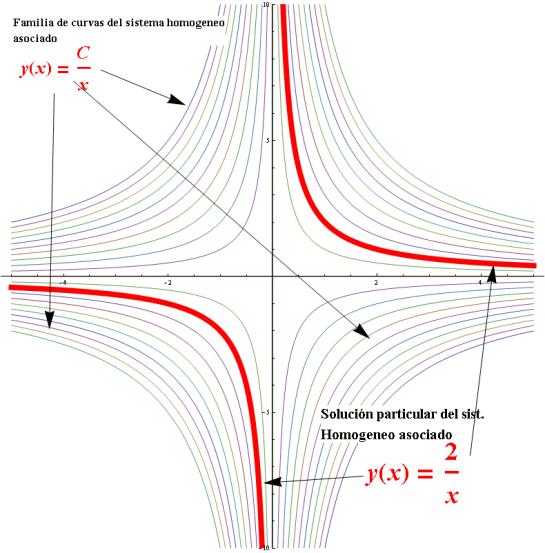 ecuacion diferencial lineal de primer orden