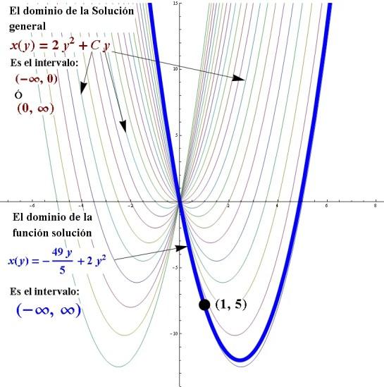 Ecuacion Diferencial lineal No Homogenea