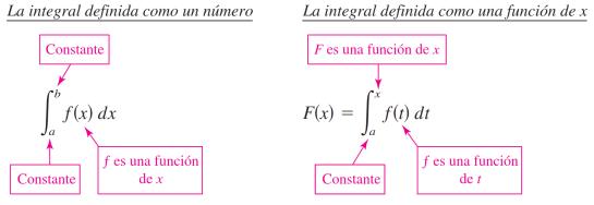 teorema fundamental del calculo