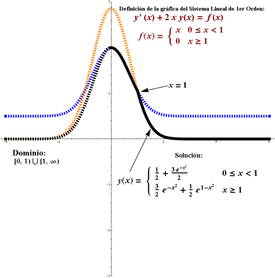 Problema del Valor Inicial. Ecuacion Diferencial dividida en partes