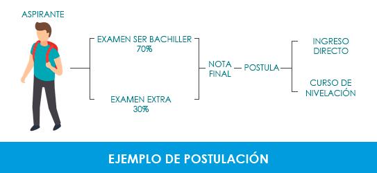 postulacion-universidades-ser-bachiller