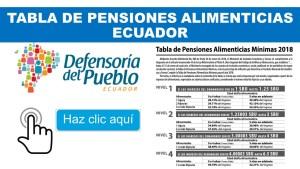 Tabla de Pensiones Alimenticias Ecuador