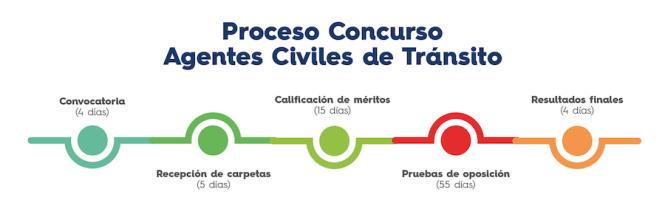 proceso-de-seleccion-agentes-civiles-de-transito