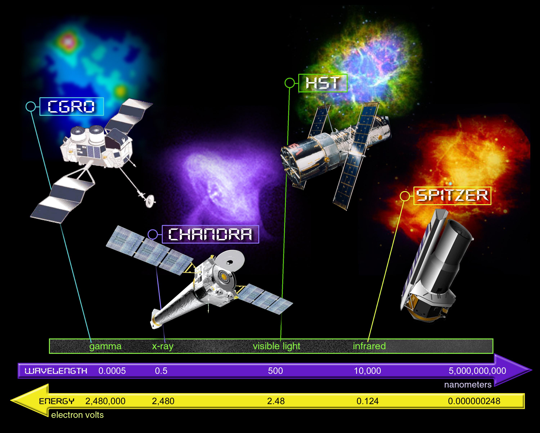 https://i1.wp.com/ecuip.lib.uchicago.edu/multiwavelength-astronomy/images/x-ray/history/greatobs_spectrum_300.jpg