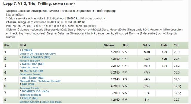 Skjermdump fra travsport.se