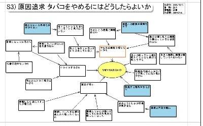 改善ブレイン - 定性情報の整理・分析のためのツール