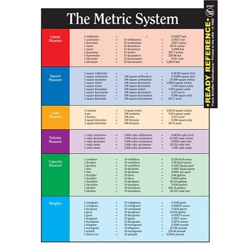 Metric System Conversion Chart For Nurses