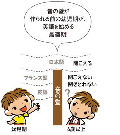 七田式教材(しちだ) さわこの一日・英語版(リニューアル版)