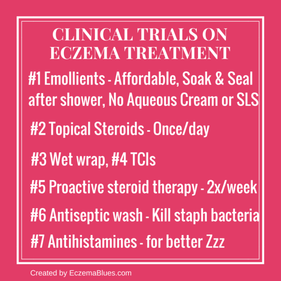 Clinical Trials Review on Eczema Treatment