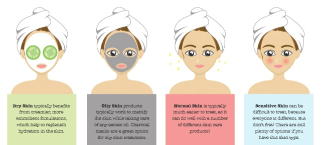 It's important to figure out your skin type to get the right make-up