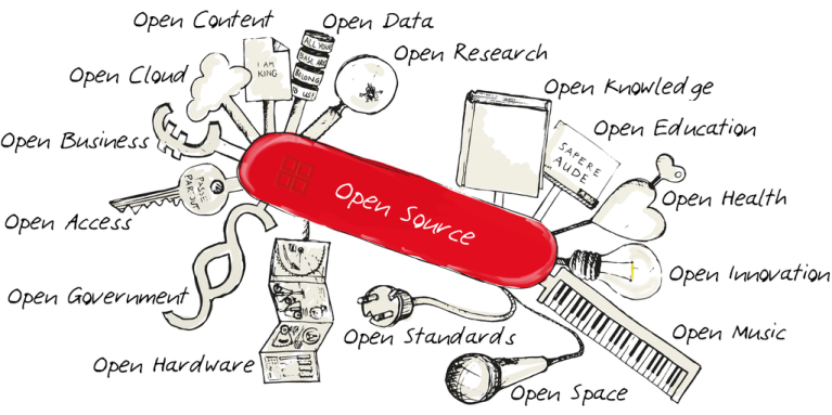 What can the OER movement learn from Open Source Software?