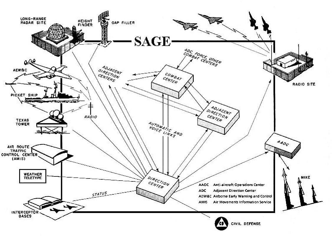 Burroughs An Fst 2 Coordinate Data Transmitting Set