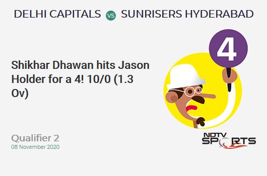 DC vs SRH: Qualifier 2: Shikhar Dhawan hits Jason Holder for a 4! Delhi Capitals 10/0 (1.3 Ov). CRR: 6.66