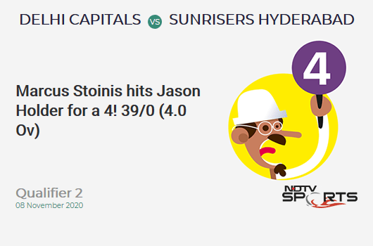 DC vs SRH: Qualifier 2: Marcus Stoinis hits Jason Holder for a 4! Delhi Capitals 39/0 (4.0 Ov). CRR: 9.75