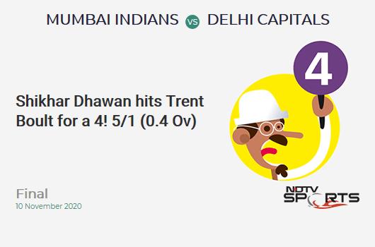 MI vs DC: Final: Shikhar Dhawan hits Trent Boult for a 4! Delhi Capitals 5/1 (0.4 Ov). CRR: 7.5