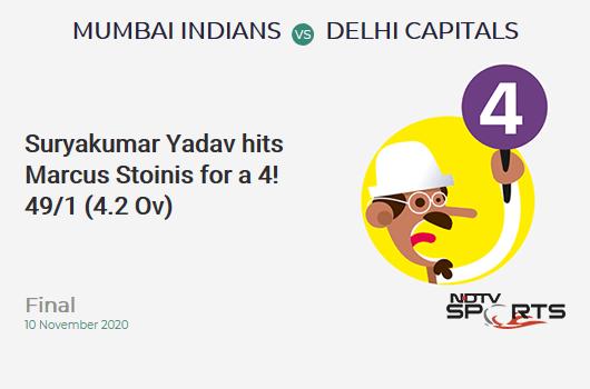 MI vs DC: Final: Suryakumar Yadav hits Marcus Stoinis for a 4! Mumbai Indians 49/1 (4.2 Ov). Target: 157; RRR: 6.89