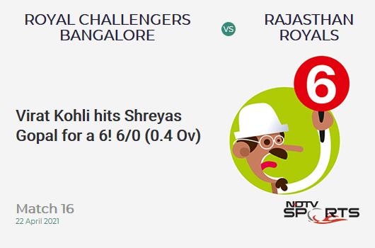 RCB vs RR: Match 16: It's a SIX! Virat Kohli hits Shreyas Gopal. RCB 6/0 (0.4 Ov). Target: 178; RRR: 8.90
