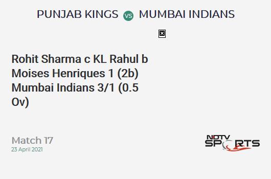PBKS vs MI: Match 17: WICKET! Rohit Sharma c KL Rahul b Moises Henriques 1 (2b, 0x4, 0x6). MI 3/1 (0.5 Ov). CRR: 3.6