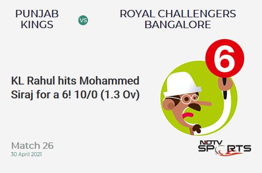 PBKS vs RCB: Match 26: It's a SIX! KL Rahul hits Mohammed Siraj. PBKS 10/0 (1.3 Ov). CRR: 6.67
