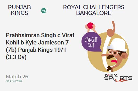 PBKS vs RCB: Match 26: WICKET! Prabhsimran Singh c Virat Kohli b Kyle Jamieson 7 (7b, 1x4, 0x6). PBKS 19/1 (3.3 Ov). CRR: 5.43